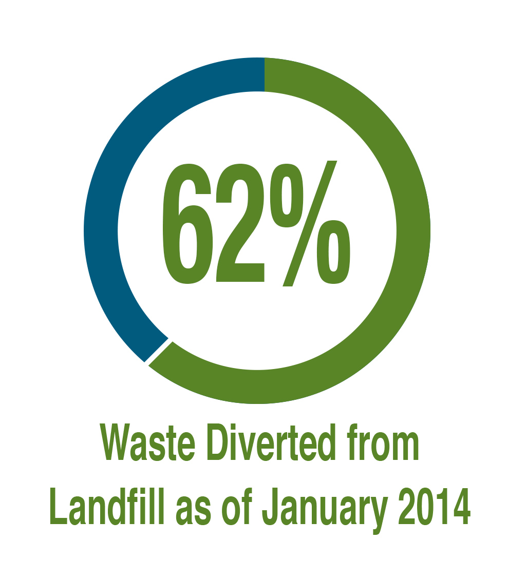 62% of Waste Diverted from Landfill 2014