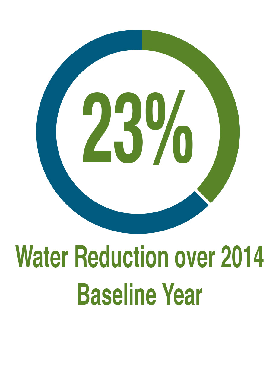 23% Water Reduction Since 2014